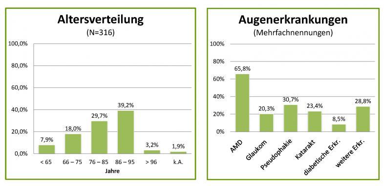 Balkendiagramm Altersverteilung: 7,9% unter 65, 18% 66-75, 29,7% 76-85, 39,2% 86-95, 3,2% über 96, 1,9% keine Angabe.  Augenerkrankungen: 65,8 AMD, 20,3% Glaukom, 30,7% Pseudophakie, 23,4% Katarakt, 8,5% diabetische Erkrankungen, 28,8% weitere